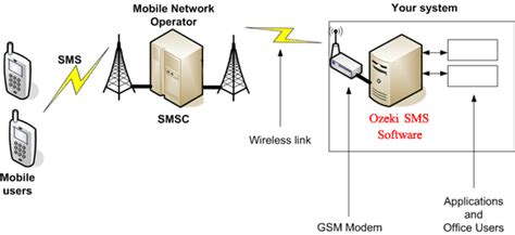 SMS Gateway - SMS technology, Connection types