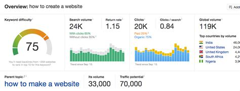 How To Create a Successful Website That Attracts Millions
