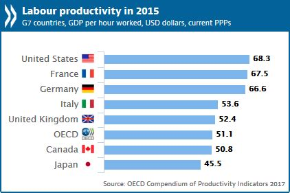 Continued slowdown in productivity growth weighs down on